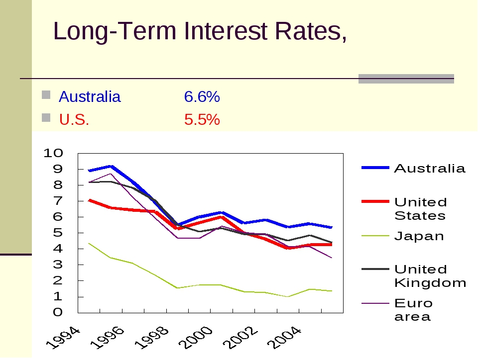 Long-Term Interest Rates, Australia 6.6% U.S.5.5%