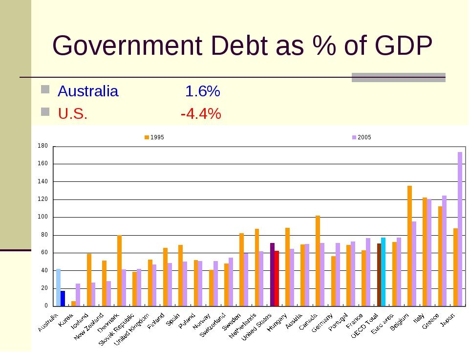 Government Debt as % of GDP Australia  1.6% U.S.-4.4%