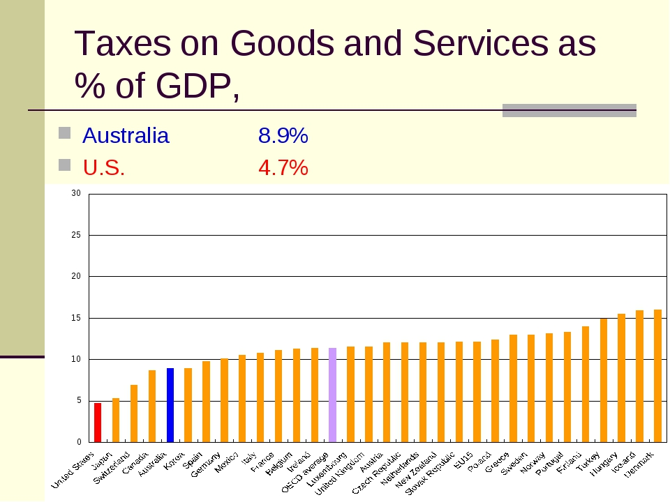 Taxes on Goods and Services as % of GDP, Australia 		8.9% U.S.		4.7%