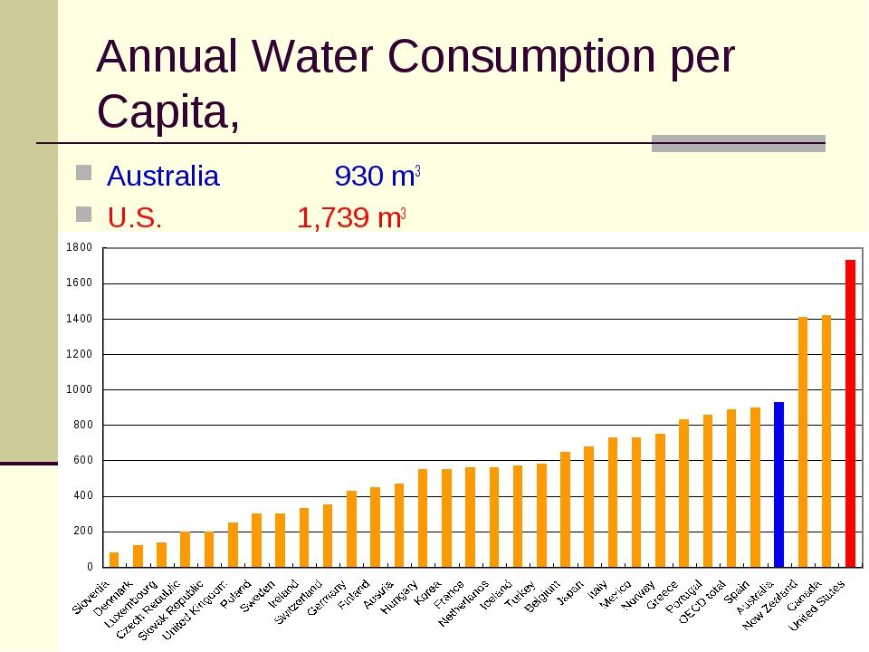 Annual Water Consumption per Capita, Australia 930 m3 U.S. 1,739 m3