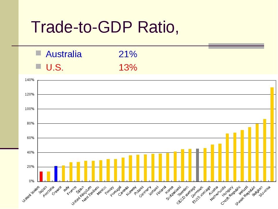 Trade-to-GDP Ratio, Australia 21% U.S.13%
