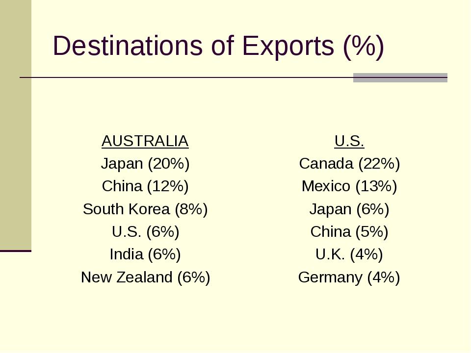 Destinations of Exports (%) AUSTRALIA Japan (20%) China (12%) South Korea (8%...