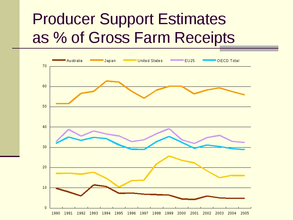 Producer Support Estimates as % of Gross Farm Receipts