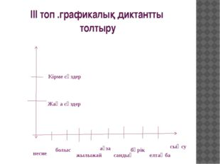 ІІІ топ .графикалық диктантты толтыру Кірме сөздер Жаңа сөздер несие болыс жы