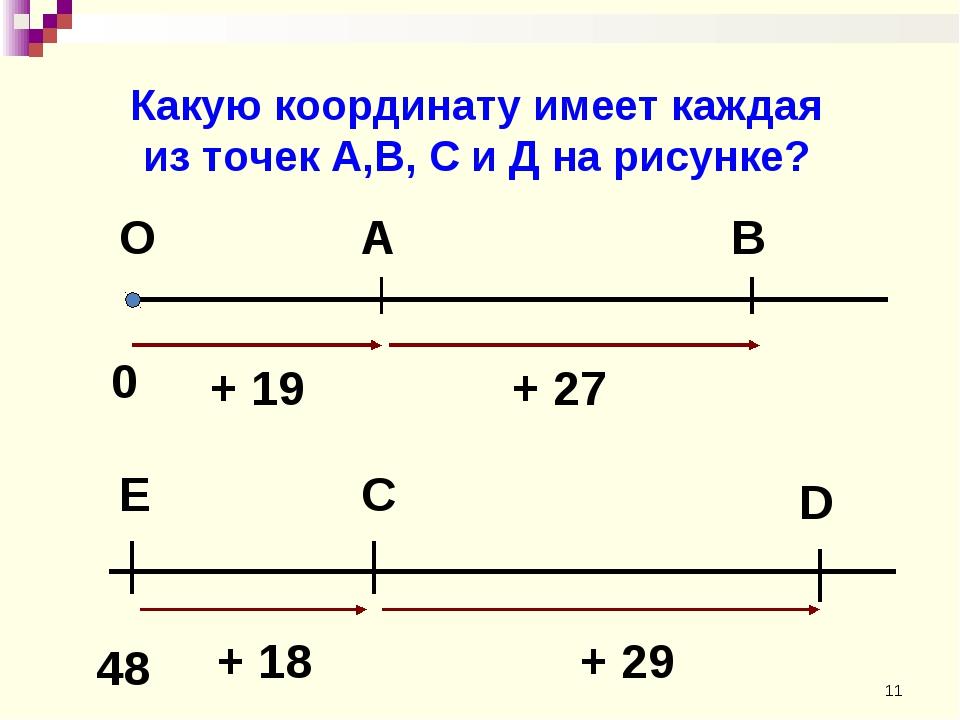 Какую координату имеет каждая из точек А,В, С и Д на рисунке? *
