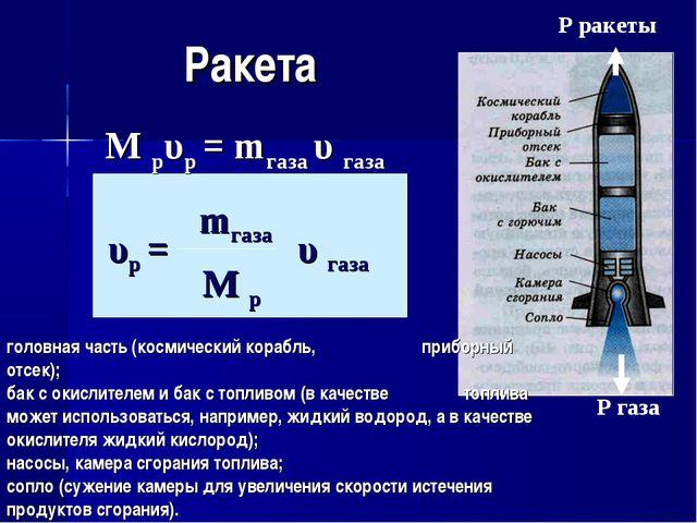 Ракета Р газа Р ракеты М рυр = mгаза υ газа головная часть (космический кораб...