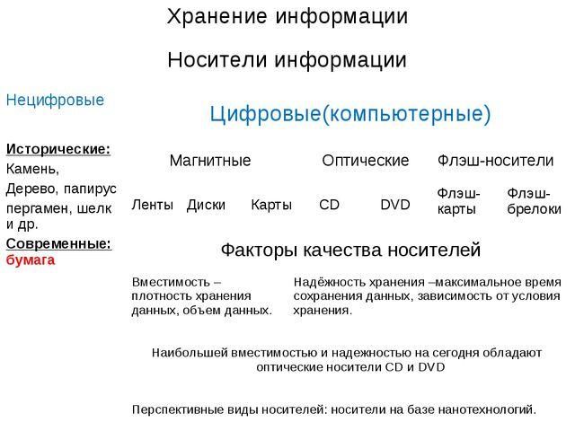 Хранение информации Носители информации Нецифровые Цифровые(компьютерные)...