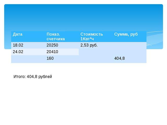 Итого: 404,8 рублей Дата Показ. счетчика Стоимость1Квт*ч Сумма,руб 18.02 202...