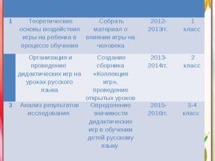 План № Этапы проведения работы Цель этапа работы Срокипроведения Класс