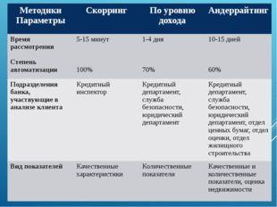 Методики Параметры Скорринг По уровню дохода Андеррайтинг Время рассмотрения