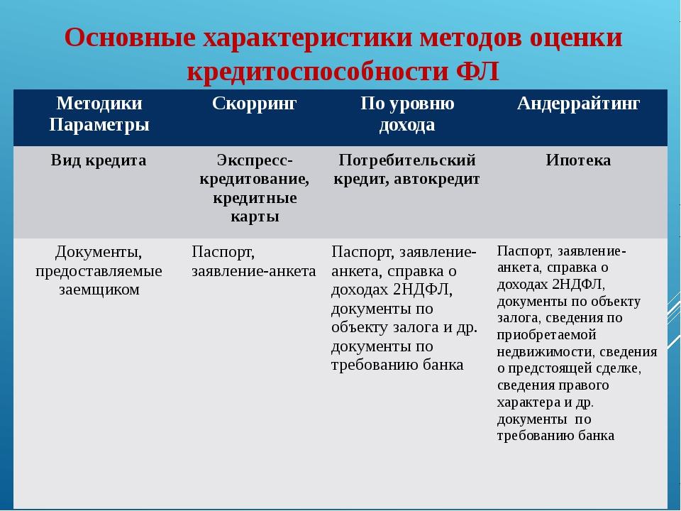 Основные характеристики методов оценки кредитоспособности ФЛ Методики Парамет...