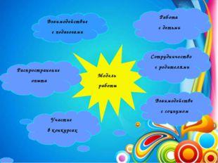 Модель работы Взаимодействие с педагогами Распространение опыта Сотрудничеств