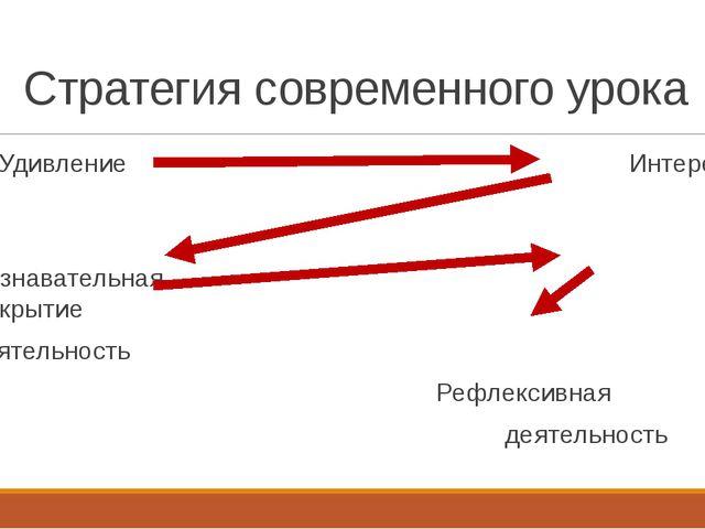 Стратегия современного урока Удивление Интерес Познавательная Открытие деятел...