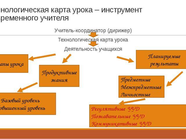 Технологическая карта урока – инструмент современного учителя Учитель-координ...