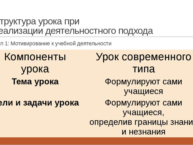 Структура урока при реализации деятельностного подхода Этап 1: Мотивирование...