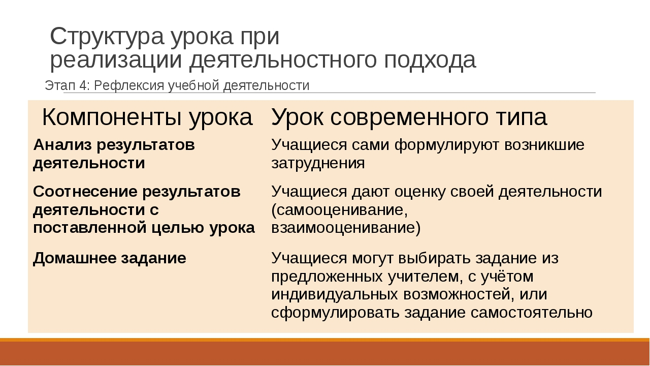 Структура урока при реализации деятельностного подхода Этап 4: Рефлексия учеб...