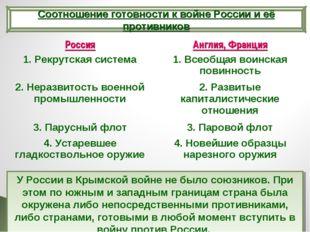 Соотношение готовности к войне России и её противников У России в Крымской в
