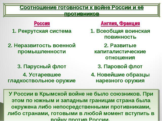 Соотношение готовности к войне России и её противников У России в Крымской в...