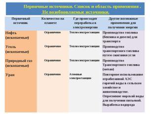 Первичные источники. Список и область применения . Не возобновляемые источни