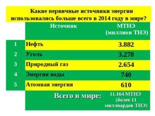 Какие первичные источники энергии использовались больше всего в 2014 году в