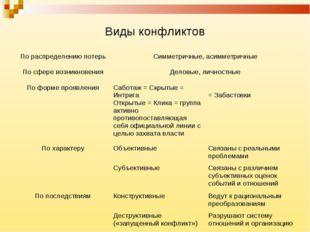 Виды конфликтов По распределению потерьСимметричные, асимметричные По сфере