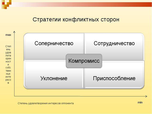 Стратегии конфликтных сторон