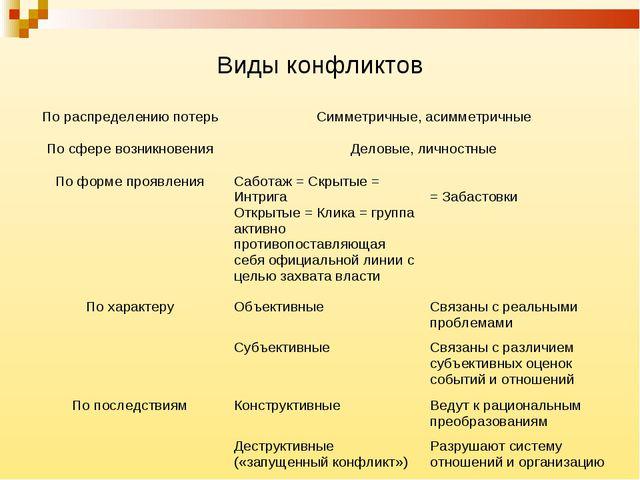 Виды конфликтов По распределению потерьСимметричные, асимметричные По сфере...