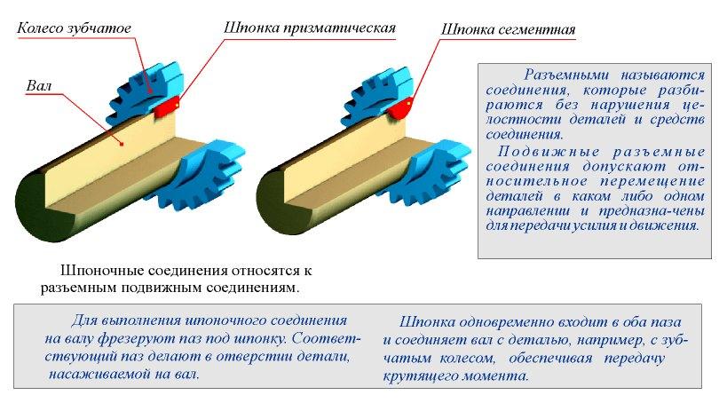 сборка шлицевого соединения