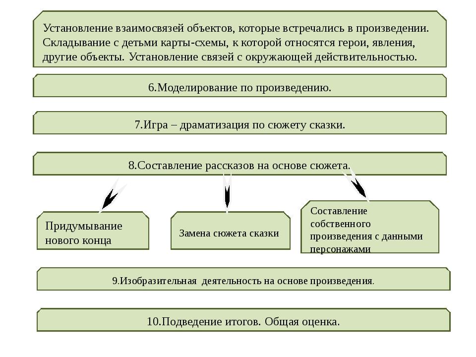 Установление взаимосвязей объектов, которые встречались в произведении. Склад...