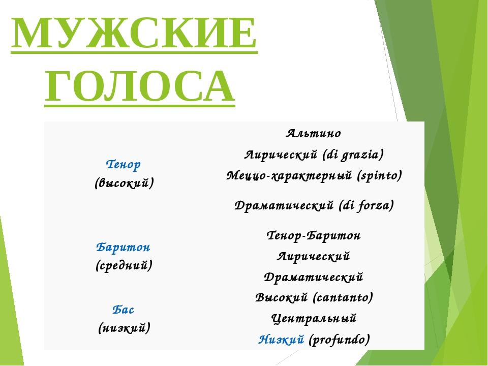 МУЖСКИЕ ГОЛОСА Тенор (высокий) Альтино Лирический (digrazia) Меццо-характерны...