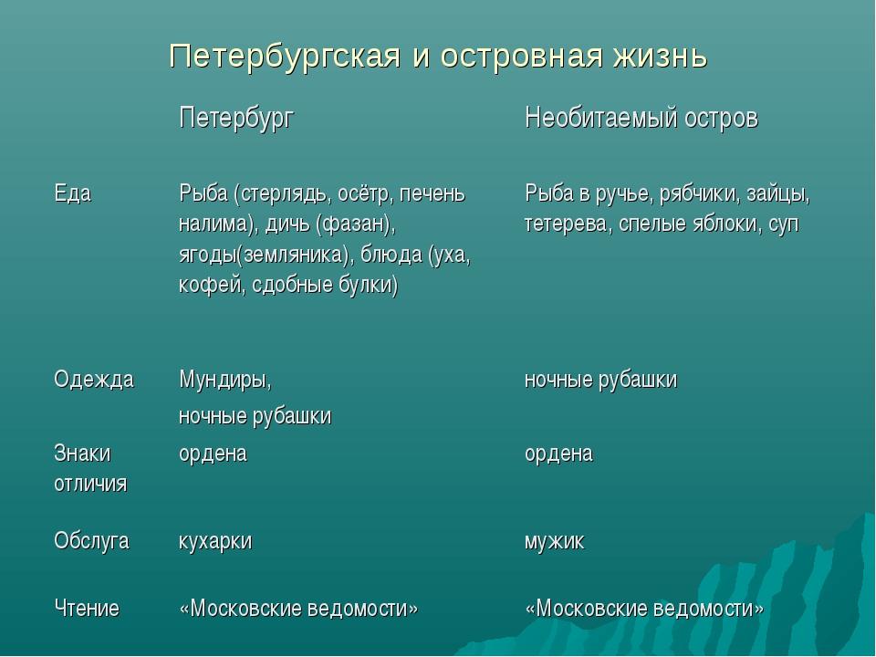 Петербургская и островная жизнь