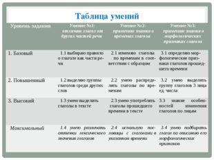 Таблица умений Уровень задания Умение №1: отличаю глагол от других частей реч