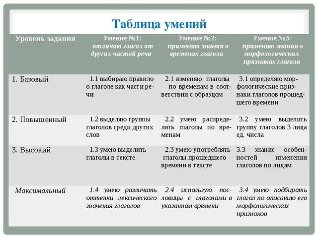 Таблица умений Уровень задания Умение №1: отличаю глагол от других частей реч...