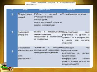 Этапы включения учащихся в исследовательскую деятельность №ЭтапыДеятельност