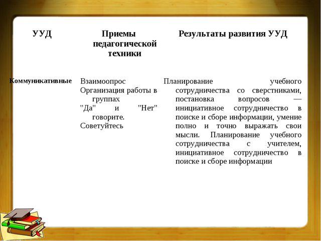 УУДПриемы педагогической техникиРезультаты развития УУД КоммуникативныеВза...