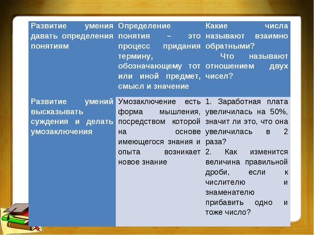 Развитие умения давать определения понятиямОпределение понятия – это процесс...