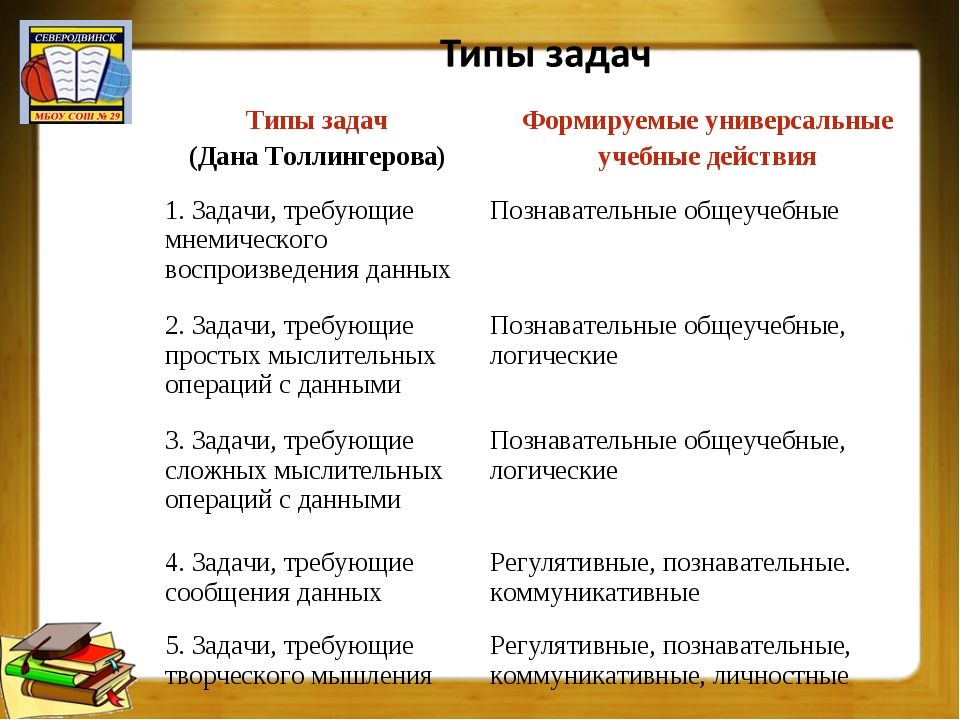 Типы задач (Дана Толлингерова)Формируемые универсальные учебные действия 1....
