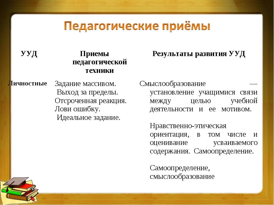 УУДПриемы педагогической техникиРезультаты развития УУД Личностные  Зада...