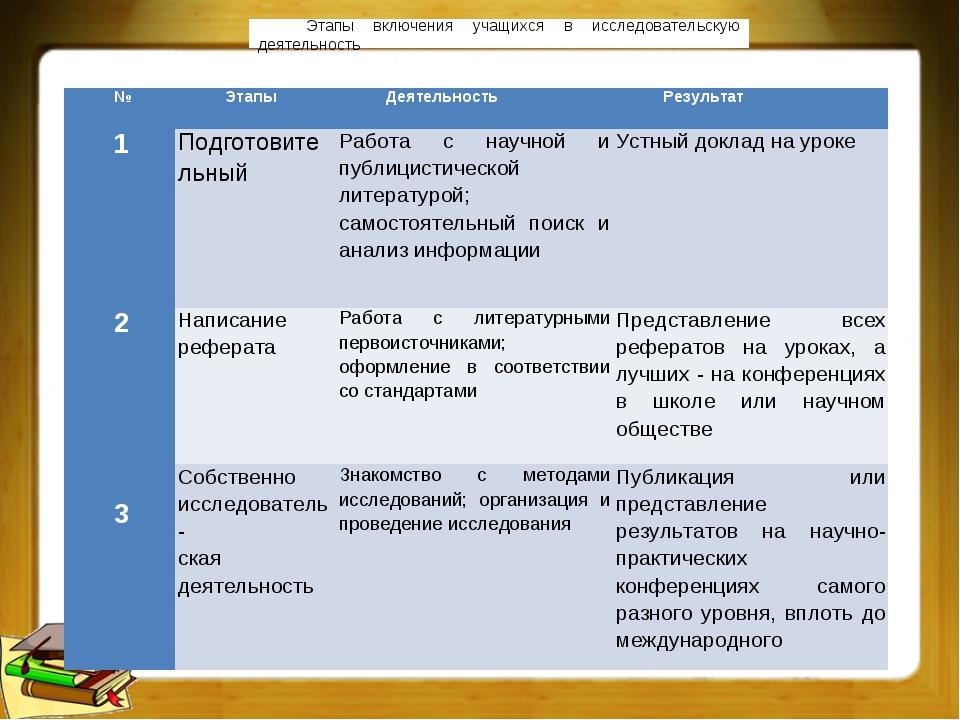 Этапы включения учащихся в исследовательскую деятельность №ЭтапыДеятельност...
