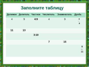 Заполните таблицу Делимое Делитель Частное Числитель Знаменатель Дробь 4 9 4:
