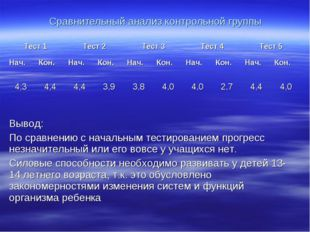 Сравнительный анализ контрольной группы Тест 1Тест 2Тест 3Тест 4Тест 5 Н
