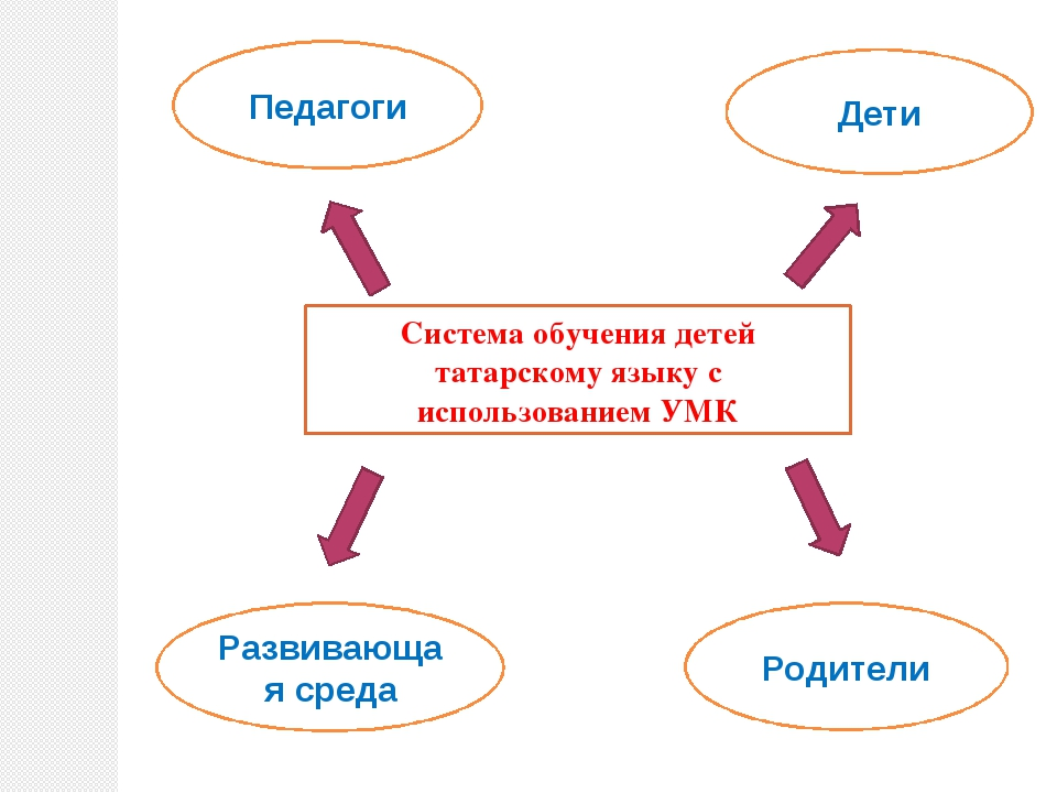Система обучения детей татарскому языку с использованием УМК Педагоги Дети Ра...