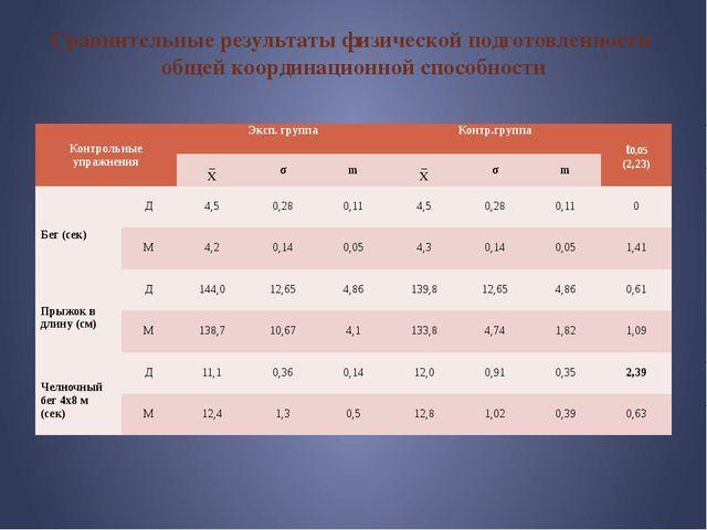 Сравнительные результаты физической подготовленности общей координационной сп...