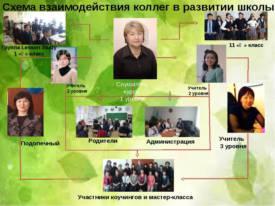Схема взаимодействия коллег в развитии школы Подопечный Участники коучингов и...