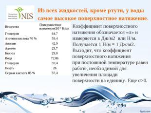 Из всех жидкостей, кроме ртути, у воды самое высокое поверхностное натяжение.