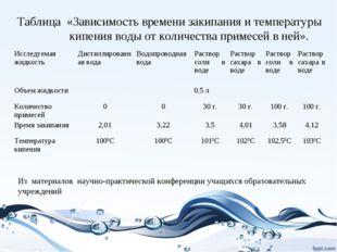 Таблица «Зависимость времени закипания и температуры кипения воды от количест