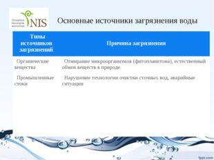 Основные источники загрязнения воды Типы источников загрязнений Причина загр