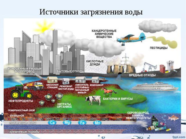Источники загрязнения воды