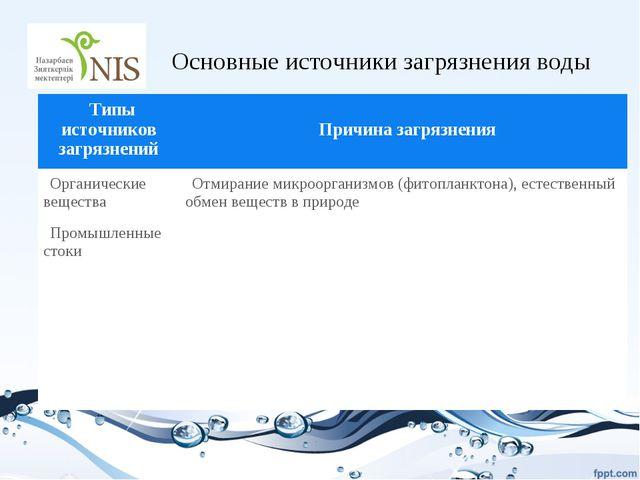 Основные источники загрязнения воды Типы источников загрязнений Причина загр...
