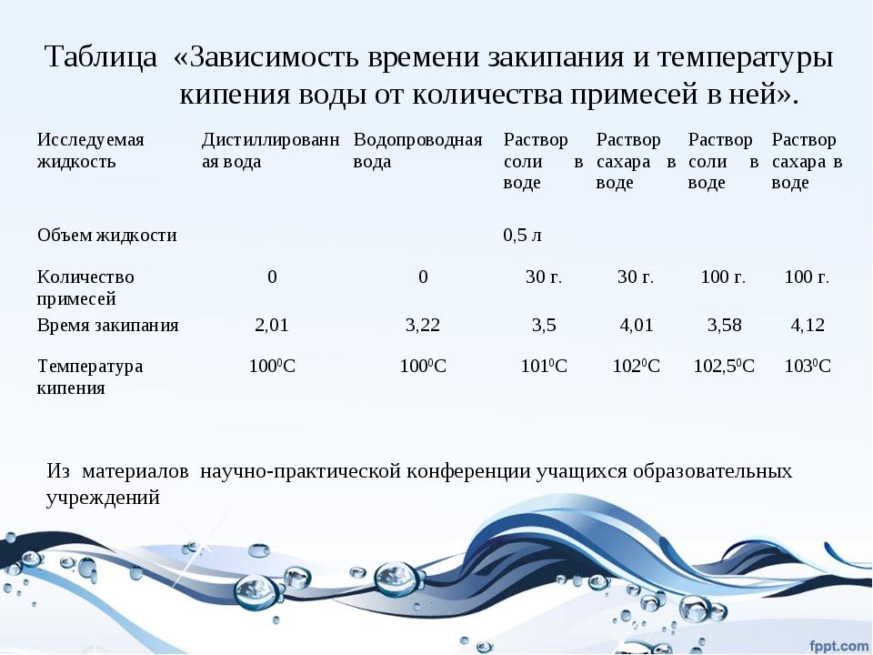 Таблица «Зависимость времени закипания и температуры кипения воды от количест...